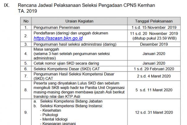 Kemhan Tutup Lebih Awal Pendaftaran CPNS 2019